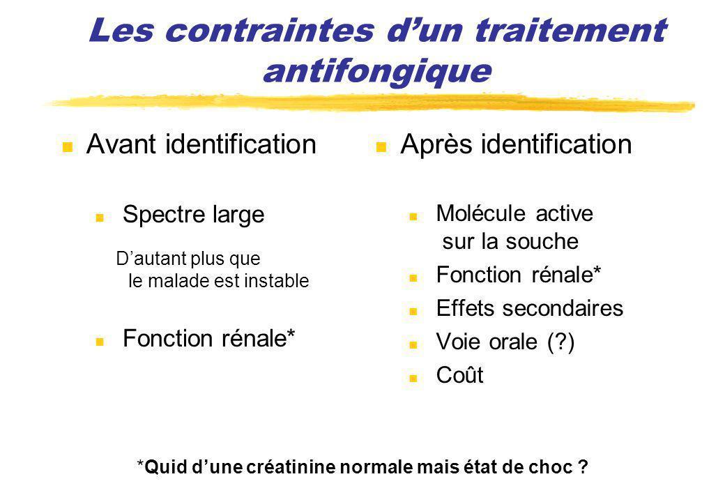 Avant identification Spectre large Dautant plus que le malade est instable Fonction rénale* Après identification Molécule active sur la souche Fonctio