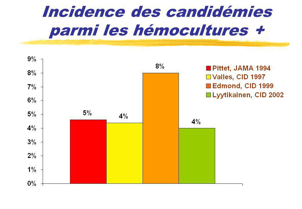 Pronostic candidémies Variable Candidémie (n=8949) Contrôles (n=17267) Augmentation attribuable (IC95%) Mortalité (%)30,616,1 14,5 [12,1-16,9] Durée séjour (j)18,68,5 10,1 [8,9-11,3] Coût total ($)6615426823 39331 [3360-45602] (Zaoutis, Clin Infect Dis 2005)