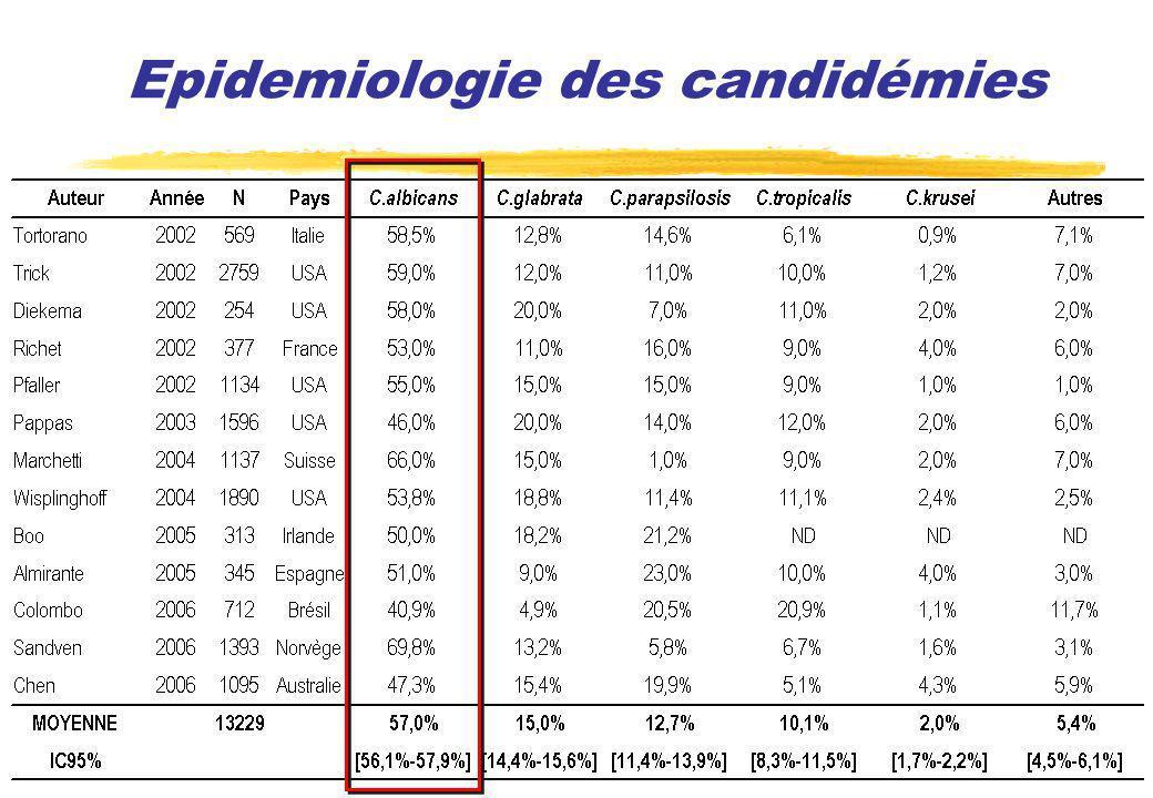 Peritonitis score Etude monocentrique rétrospective en réanimation sur 221 patients avec une péritonite grave dont 71 infections prouvées à Candida 4 FDR indépendants de péritonite à Candida trouvés: Eta de choc : OR=2,5-IC95%=[1,3-4,6] Perforation sus-mésocolique: OR=2,4-IC95%=[1,3-4,5] Sexe féminin: OR=2,4-IC95%=[1,3-4,4] ATB en cours 48h: OR=2,3-IC95%=[1,2-4,3] (Dupont, Crit Care Med 2003)