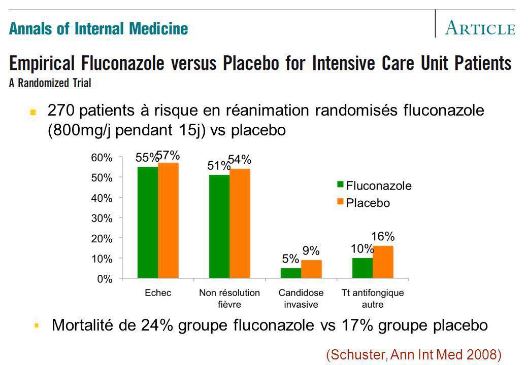 270 patients à risque en réanimation randomisés fluconazole (800mg/j pendant 15j) vs placebo (Schuster, Ann Int Med 2008) Mortalité de 24% groupe fluc