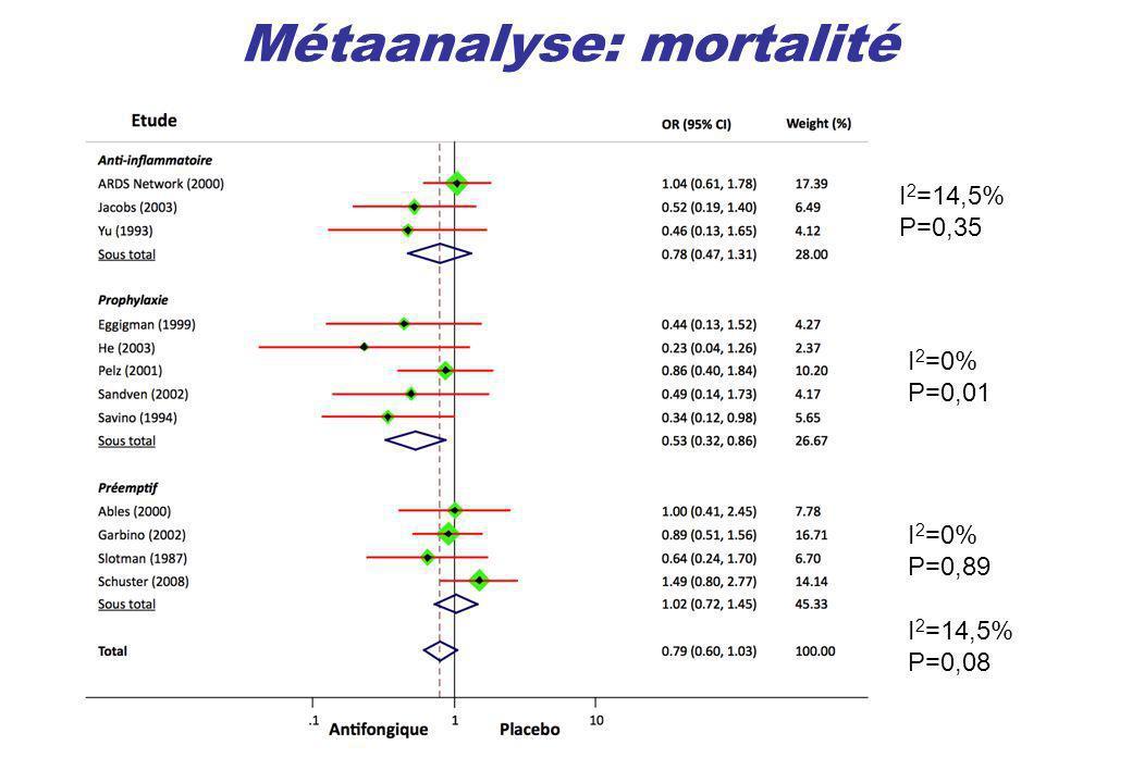 Métaanalyse: mortalité I 2 =14,5% P=0,35 I 2 =0% P=0,89 I 2 =0% P=0,01 I 2 =14,5% P=0,08