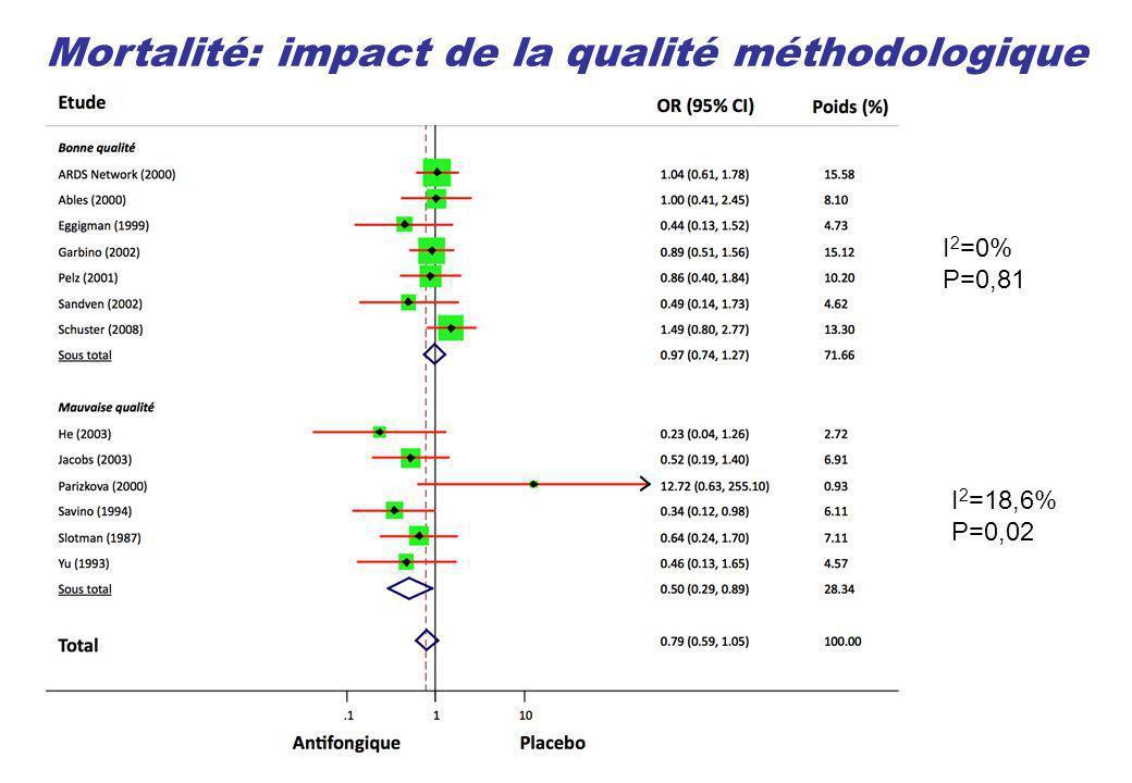 Mortalité: impact de la qualité méthodologique I 2 =0% P=0,81 I 2 =18,6% P=0,02
