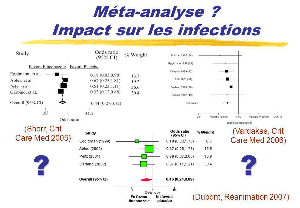 Méta-analyse ? Impact sur les infections (Shorr, Crit Care Med 2005) (Vardakas, Crit Care Med 2006) ?? (Dupont, Réanimation 2007)