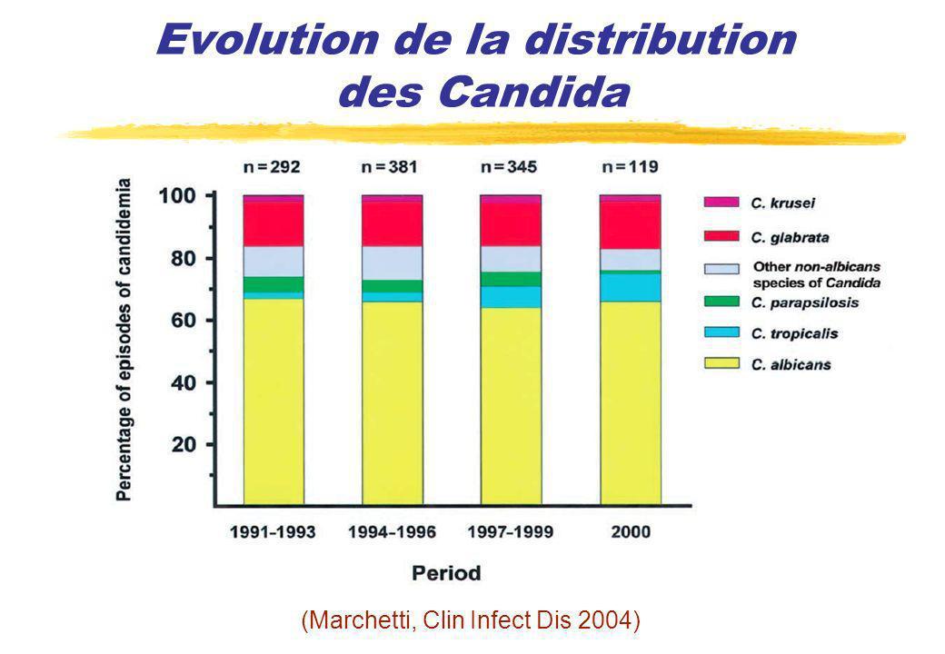 Adaptation du traitement (Parkins, J Antimicrobial Chemother 2007) n = 199 candidoses invasives FDR indépendants de mortalité: - admission en réanimation - inadéquation TT antifongique - âge élevé