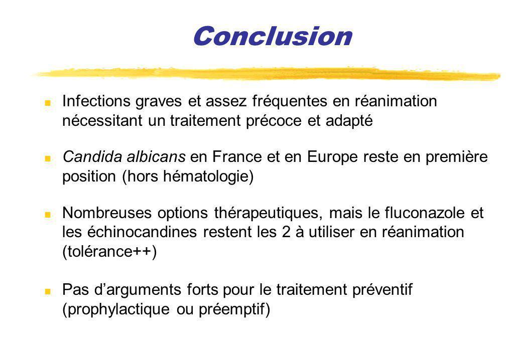 Conclusion Infections graves et assez fréquentes en réanimation nécessitant un traitement précoce et adapté Candida albicans en France et en Europe re