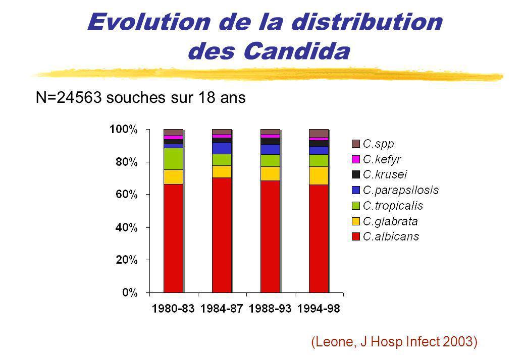N=24563 souches sur 18 ans (Leone, J Hosp Infect 2003) Evolution de la distribution des Candida
