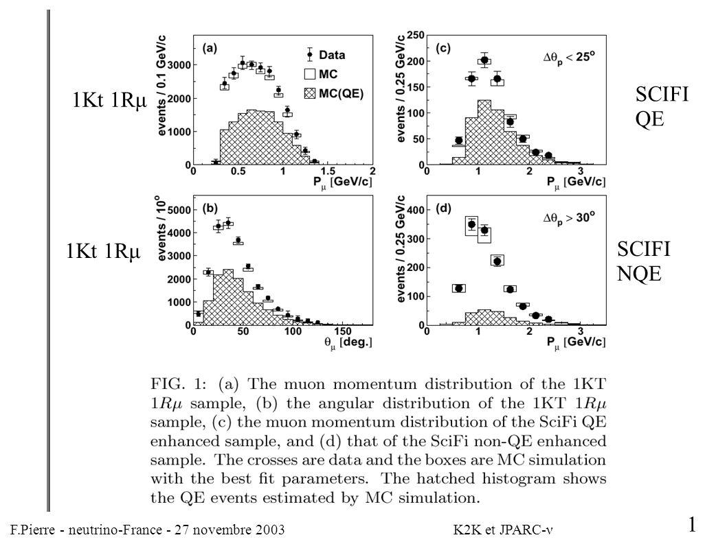 F.Pierre - neutrino-France - 27 novembre 2003 K2K et JPARC-ν 1 1Kt 1Rμ SCIFI QE SCIFI NQE