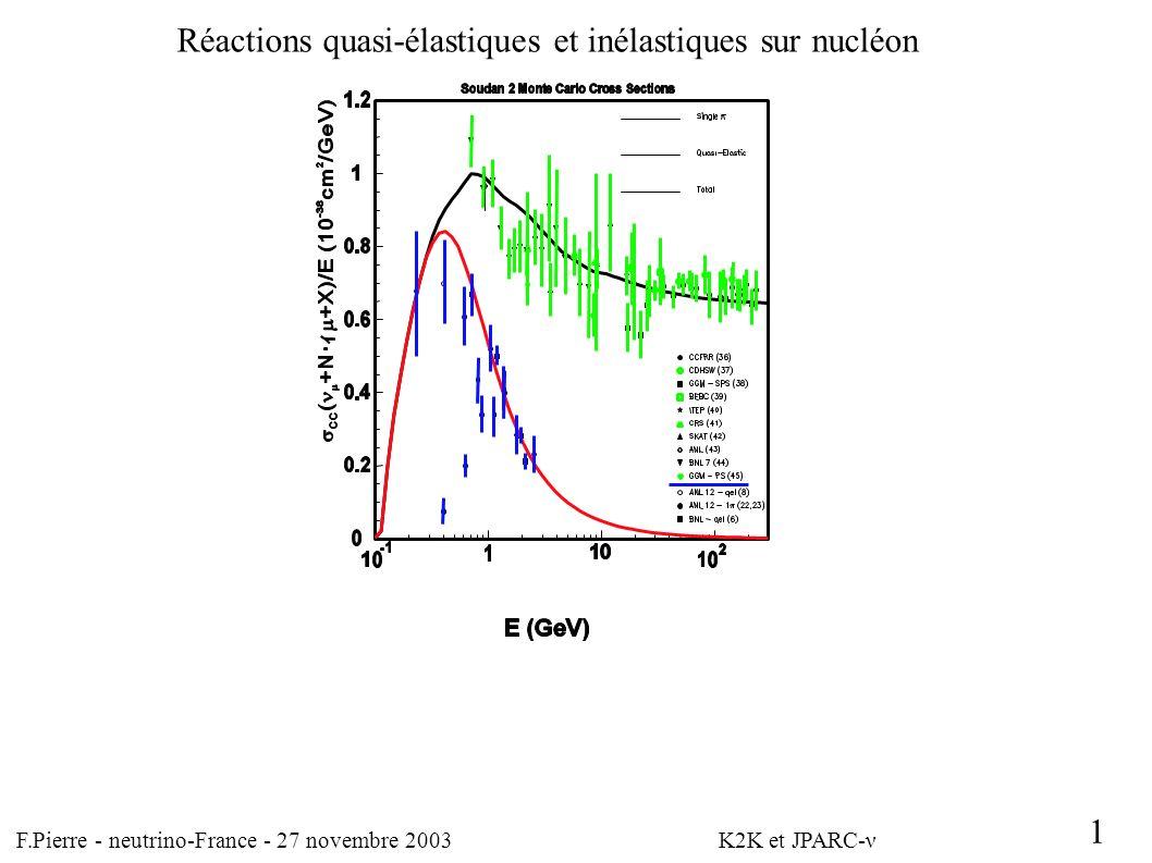 F.Pierre - neutrino-France - 27 novembre 2003 K2K et JPARC-ν 1 L Interaction à CC est dominée par le QE Réactions quasi-élastiques et inélastiques sur nucléon