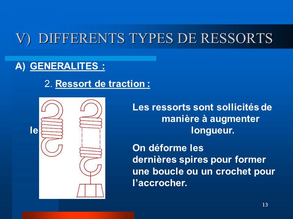 13 V) DIFFERENTS TYPES DE RESSORTS V) DIFFERENTS TYPES DE RESSORTS A)GENERALITES : 2. Ressort de traction : Les ressorts sont sollicités de manière à
