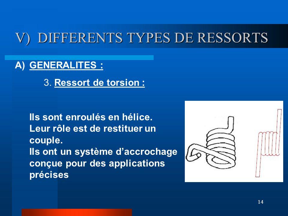 14 V) DIFFERENTS TYPES DE RESSORTS V) DIFFERENTS TYPES DE RESSORTS A)GENERALITES : 3. Ressort de torsion : Ils sont enroulés en hélice. Leur rôle est