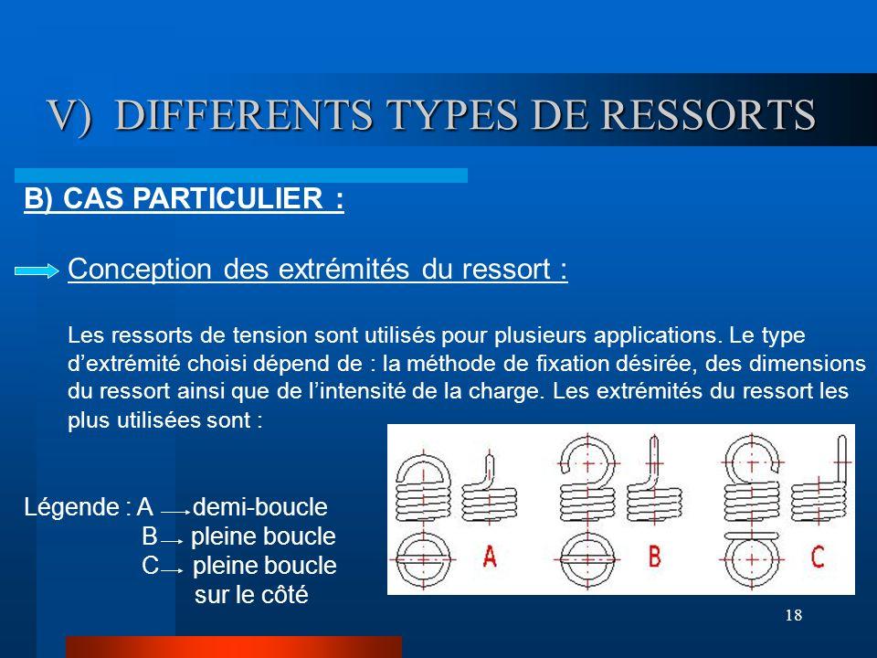 18 V) DIFFERENTS TYPES DE RESSORTS V) DIFFERENTS TYPES DE RESSORTS B) CAS PARTICULIER : Conception des extrémités du ressort : Les ressorts de tension