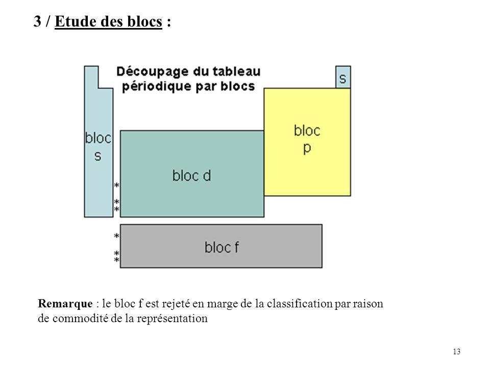 13 3 / Etude des blocs : Remarque : le bloc f est rejeté en marge de la classification par raison de commodité de la représentation