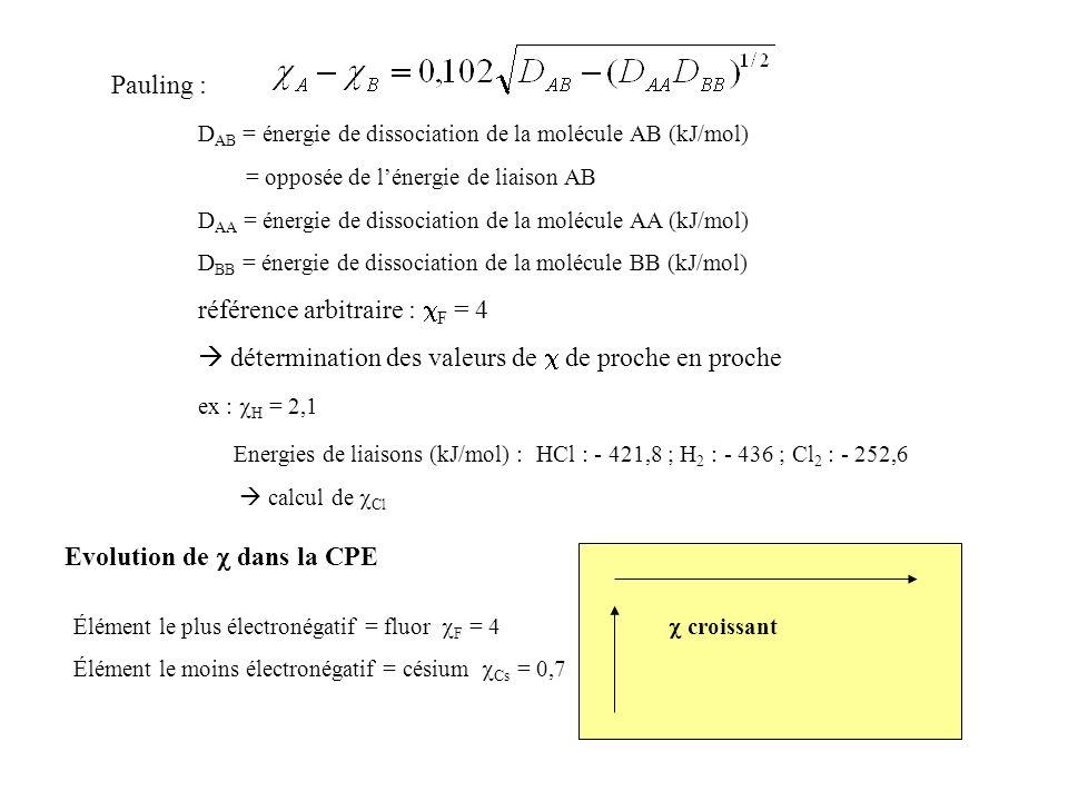 Pauling : D AB = énergie de dissociation de la molécule AB (kJ/mol) = opposée de lénergie de liaison AB D AA = énergie de dissociation de la molécule AA (kJ/mol) D BB = énergie de dissociation de la molécule BB (kJ/mol) référence arbitraire : F = 4 détermination des valeurs de de proche en proche ex : H = 2,1 Energies de liaisons (kJ/mol) : HCl : - 421,8 ; H 2 : - 436 ; Cl 2 : - 252,6 calcul de Cl Evolution de dans la CPE croissant Élément le plus électronégatif = fluor F = 4 Élément le moins électronégatif = césium Cs = 0,7