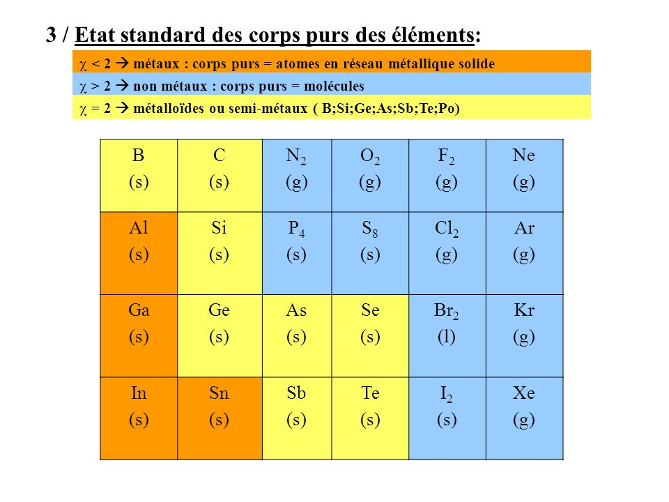 3 / Etat standard des corps purs des éléments: < 2 métaux : corps purs = atomes en réseau métallique solide B (s) C (s) N 2 (g) O 2 (g) F 2 (g) Ne (g) Al (s) Si (s) P 4 (s) S 8 (s) Cl 2 (g) Ar (g) Ga (s) Ge (s) As (s) Se (s) Br 2 (l) Kr (g) In (s) Sn (s) Sb (s) Te (s) I 2 (s) Xe (g) > 2 non métaux : corps purs = molécules = 2 métalloïdes ou semi-métaux ( B;Si;Ge;As;Sb;Te;Po)