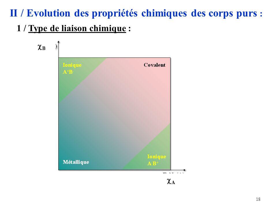 18 II / Evolution des propriétés chimiques des corps purs : 1 / Type de liaison chimique : B A