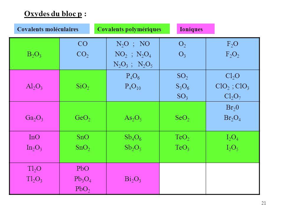 21 Oxydes du bloc p : B2O3B2O3 CO CO 2 N 2 O ; NO NO 2 ; N 2 O 4 N 2 O 3 ; N 2 O 5 O2O3O2O3 F2OF2O2F2OF2O2 Al 2 O 3 SiO 2 P 4 O 6 P 4 O 10 SO 2 S 3 O 6 SO 3 Cl 2 O ClO 2 ; ClO 3 Cl 2 O 7 Ga 2 O 3 GeO 2 As 2 O 5 SeO 2 Br 2 0 Br 2 O 4 InO In 2 O 3 SnO SnO 2 Sb 4 O 6 Sb 2 O 5 TeO 2 TeO 3 I2O4I2O5I2O4I2O5 Tl 2 O Tl 2 O 3 PbO Pb 3 O 4 PbO 2 Bi 2 O 3 Covalents moléculairesCovalents polymériquesIoniques