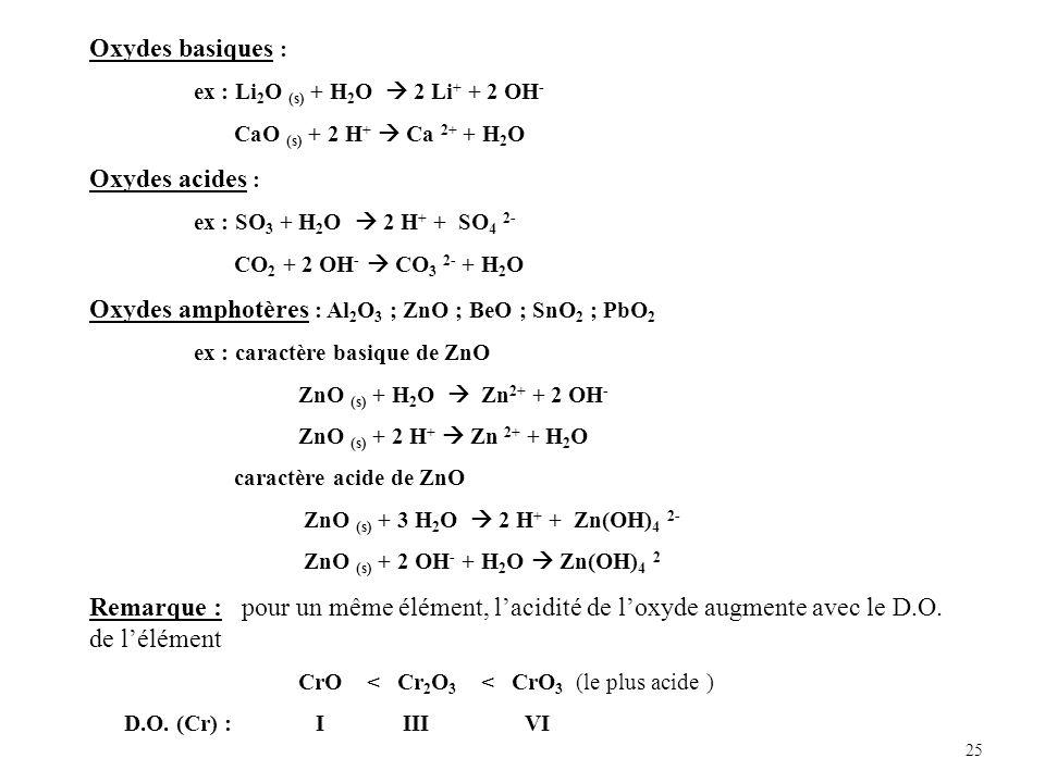 25 Oxydes basiques : ex : Li 2 O (s) + H 2 O 2 Li + + 2 OH - CaO (s) + 2 H + Ca 2+ + H 2 O Oxydes acides : ex : SO 3 + H 2 O 2 H + + SO 4 2- CO 2 + 2 OH - CO 3 2- + H 2 O Oxydes amphotères : Al 2 O 3 ; ZnO ; BeO ; SnO 2 ; PbO 2 ex : caractère basique de ZnO ZnO (s) + H 2 O Zn 2+ + 2 OH - ZnO (s) + 2 H + Zn 2+ + H 2 O caractère acide de ZnO ZnO (s) + 3 H 2 O 2 H + + Zn(OH) 4 2- ZnO (s) + 2 OH - + H 2 O Zn(OH) 4 2 Remarque : pour un même élément, lacidité de loxyde augmente avec le D.O.