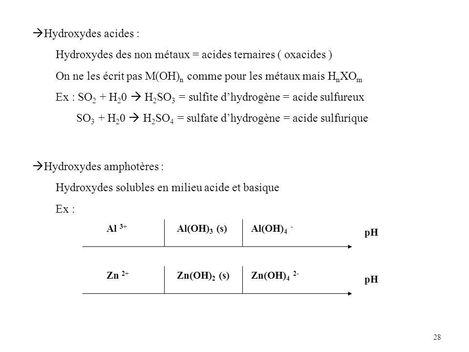 28 Hydroxydes acides : Hydroxydes des non métaux = acides ternaires ( oxacides ) On ne les écrit pas M(OH) n comme pour les métaux mais H n XO m Ex : SO 2 + H 2 0 H 2 SO 3 = sulfite dhydrogène = acide sulfureux SO 3 + H 2 0 H 2 SO 4 = sulfate dhydrogène = acide sulfurique Hydroxydes amphotères : Hydroxydes solubles en milieu acide et basique Ex : pH Al 3+ Al(OH) 3 (s)Al(OH) 4 - pH Zn 2+ Zn(OH) 2 (s)Zn(OH) 4 2-
