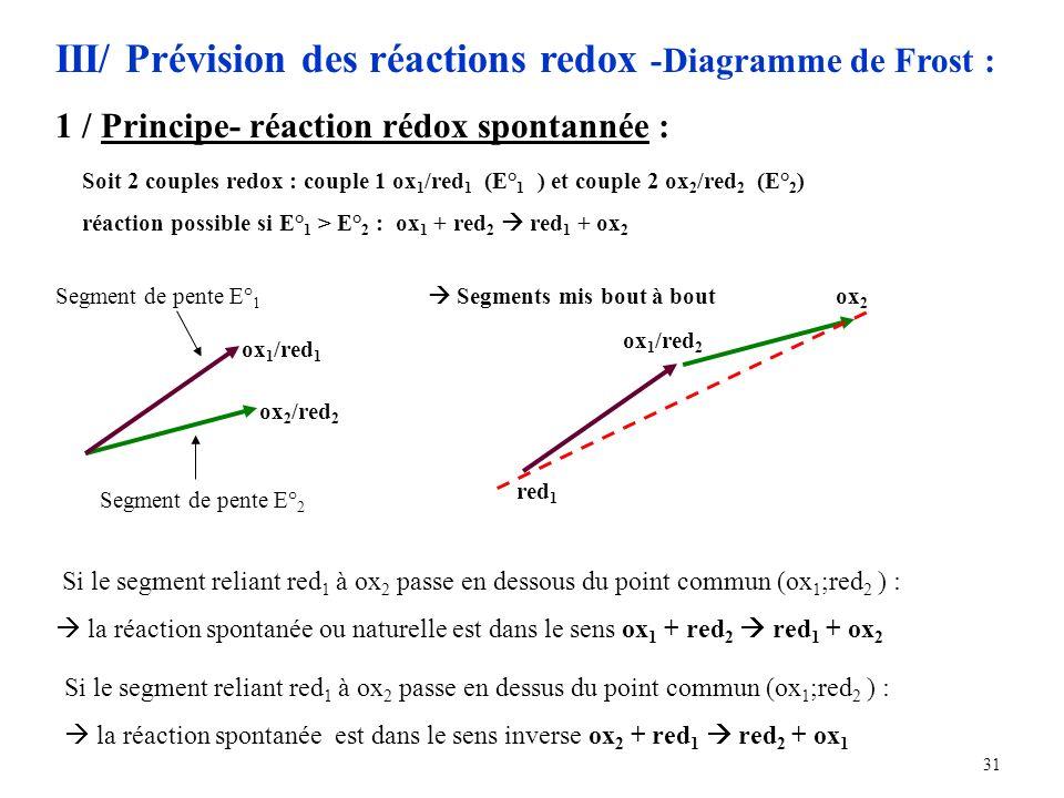 31 III/ Prévision des réactions redox -Diagramme de Frost : 1 / Principe- réaction rédox spontannée : Soit 2 couples redox : couple 1 ox 1 /red 1 (E° 1 ) et couple 2 ox 2 /red 2 (E° 2 ) réaction possible si E° 1 > E° 2 : ox 1 + red 2 red 1 + ox 2 ox 2 /red 2 ox 1 /red 1 Segment de pente E° 1 Segment de pente E° 2 red 1 ox 2 ox 1 /red 2 Segments mis bout à bout Si le segment reliant red 1 à ox 2 passe en dessous du point commun (ox 1 ;red 2 ) : la réaction spontanée ou naturelle est dans le sens ox 1 + red 2 red 1 + ox 2 Si le segment reliant red 1 à ox 2 passe en dessus du point commun (ox 1 ;red 2 ) : la réaction spontanée est dans le sens inverse ox 2 + red 1 red 2 + ox 1