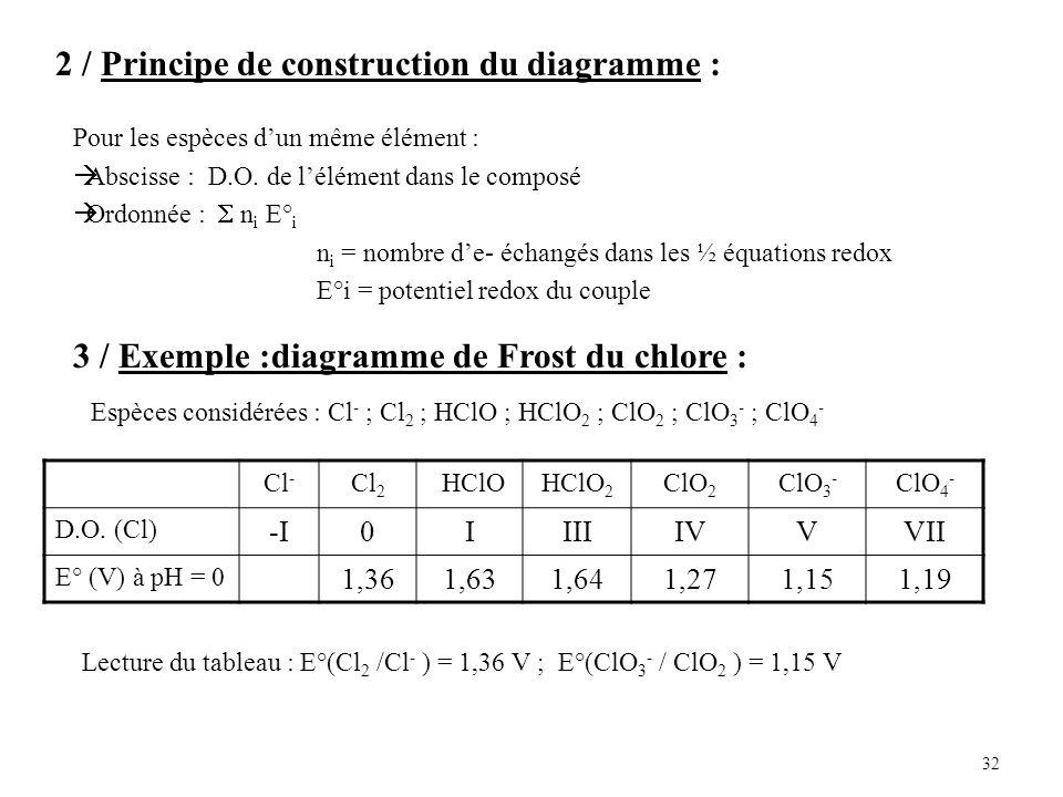 32 2 / Principe de construction du diagramme : Pour les espèces dun même élément : Abscisse : D.O.