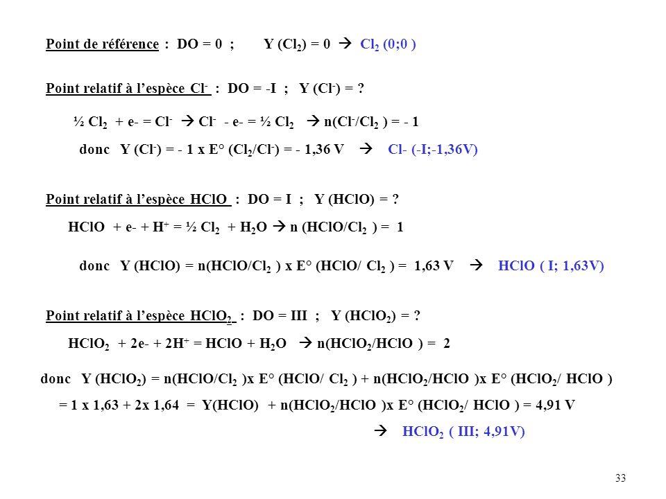 33 Point de référence : DO = 0 ; Y (Cl 2 ) = 0 Cl 2 (0;0 ) Point relatif à lespèce Cl - : DO = -I ; Y (Cl - ) = .