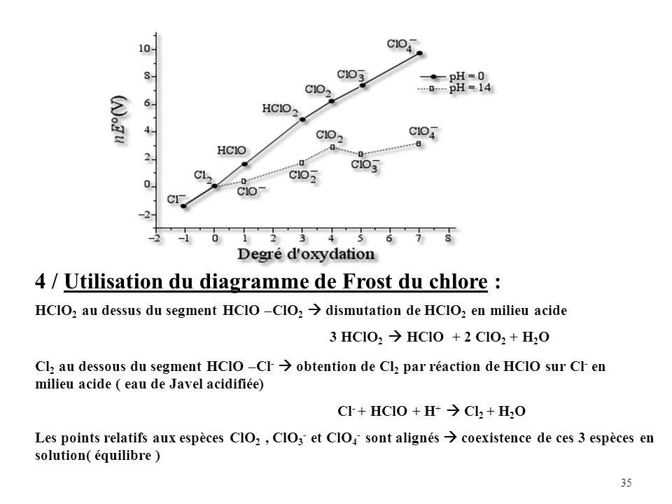 35 4 / Utilisation du diagramme de Frost du chlore : HClO 2 au dessus du segment HClO –ClO 2 dismutation de HClO 2 en milieu acide 3 HClO 2 HClO + 2 ClO 2 + H 2 O Cl 2 au dessous du segment HClO –Cl - obtention de Cl 2 par réaction de HClO sur Cl - en milieu acide ( eau de Javel acidifiée) Cl - + HClO + H + Cl 2 + H 2 O Les points relatifs aux espèces ClO 2, ClO 3 - et ClO 4 - sont alignés coexistence de ces 3 espèces en solution( équilibre )