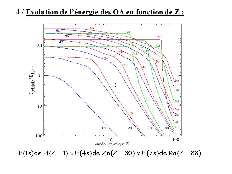 4 / Evolution de lénergie des OA en fonction de Z :