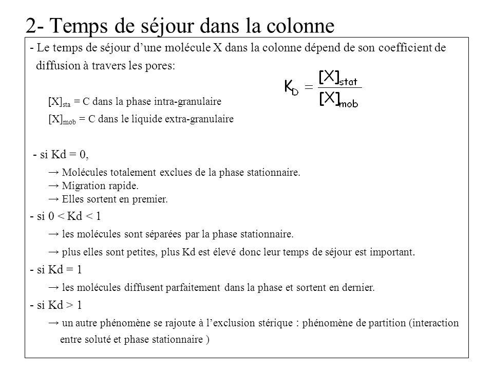 2- Temps de séjour dans la colonne - Le temps de séjour dune molécule X dans la colonne dépend de son coefficient de diffusion à travers les pores: [