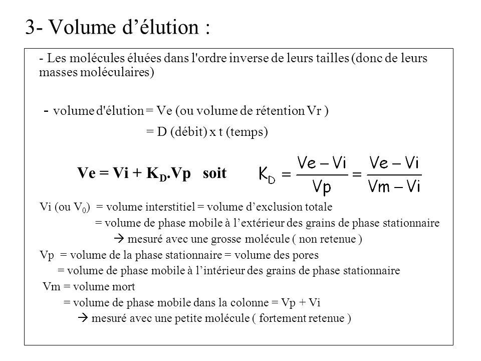 3- Volume délution : - Les molécules éluées dans l'ordre inverse de leurs tailles (donc de leurs masses moléculaires) - volume d'élution = Ve (ou volu