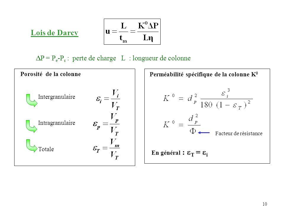 10 Porosité de la colonne Intergranulaire Intragranulaire Totale Facteur de résistance Perméabilité spécifique de la colonne K 0 Lois de Darcy P = P e