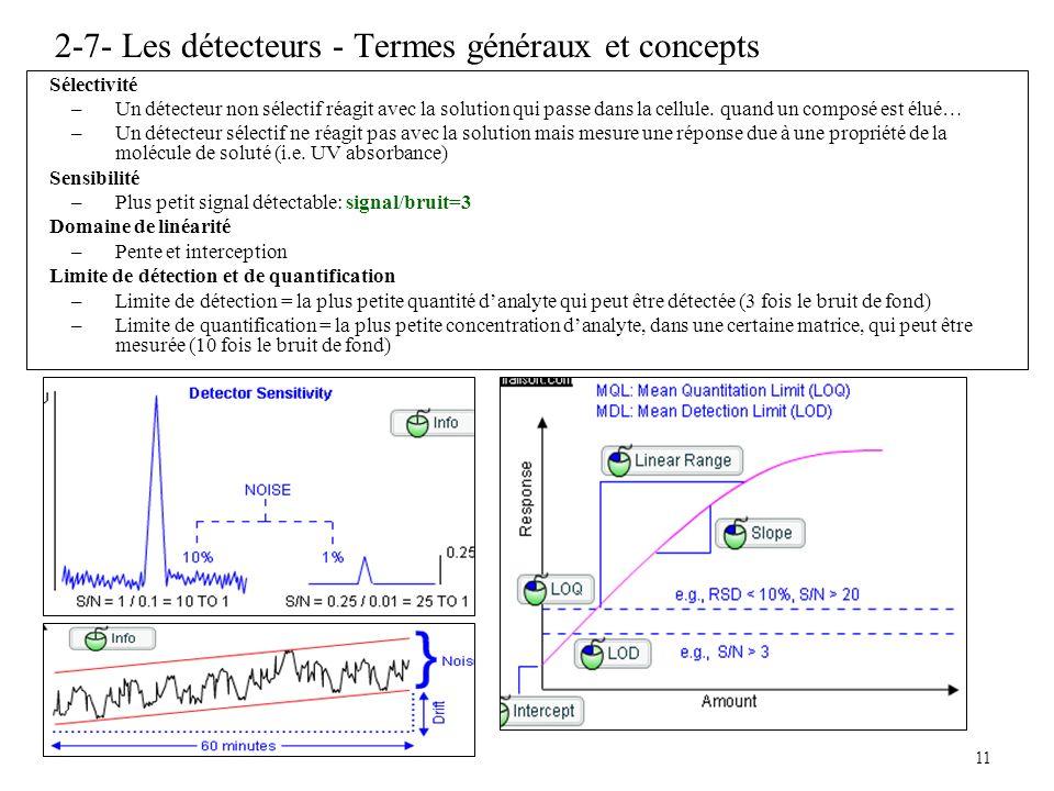 11 2-7- Les détecteurs - Termes généraux et concepts Sélectivité –Un détecteur non sélectif réagit avec la solution qui passe dans la cellule. quand u