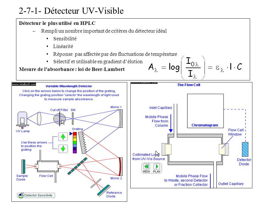 2-7-1- Détecteur UV-Visible Détecteur le plus utilisé en HPLC –Rempli un nombre important de critères du détecteur idéal Sensibilité Linéarité Réponse
