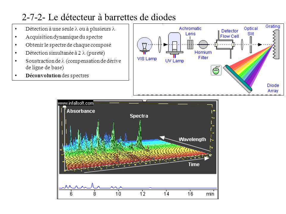 2-7-2- Le détecteur à barrettes de diodes Détection à une seule ou à plusieurs Acquisition dynamique du spectre Obtenir le spectre de chaque composé D