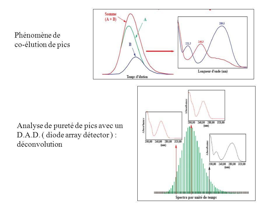 Phénomène de co-élution de pics Analyse de pureté de pics avec un D.A.D. ( diode array détector ) : déconvolution