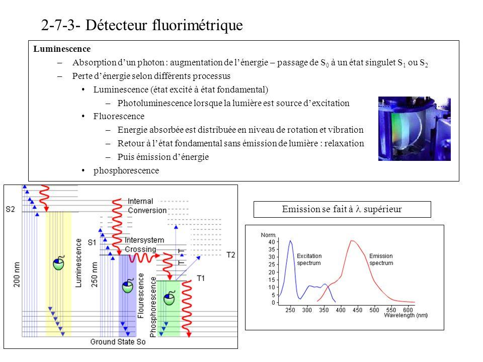 2-7-3- Détecteur fluorimétrique Luminescence –Absorption dun photon : augmentation de lénergie – passage de S 0 à un état singulet S 1 ou S 2 –Perte d