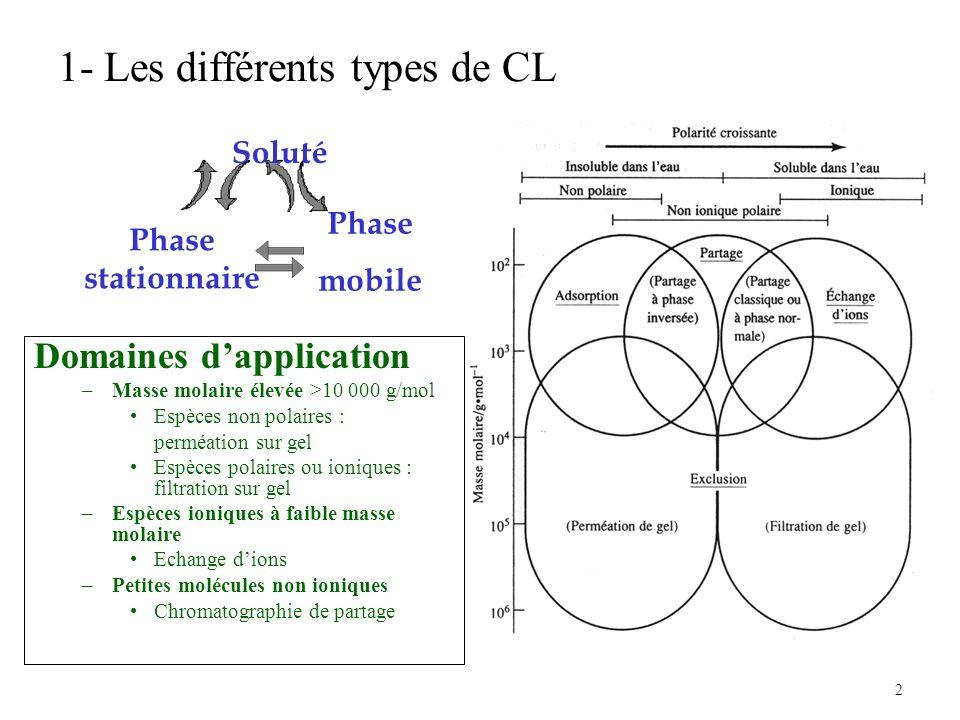2 1- Les différents types de CL Domaines dapplication –Masse molaire élevée >10 000 g/mol Espèces non polaires : perméation sur gel Espèces polaires o