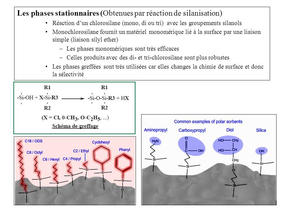 21 Les phases stationnaires (Obtenues par réaction de silanisation) Réaction dun chlorosilane (mono, di ou tri) avec les groupements silanols Monochlo