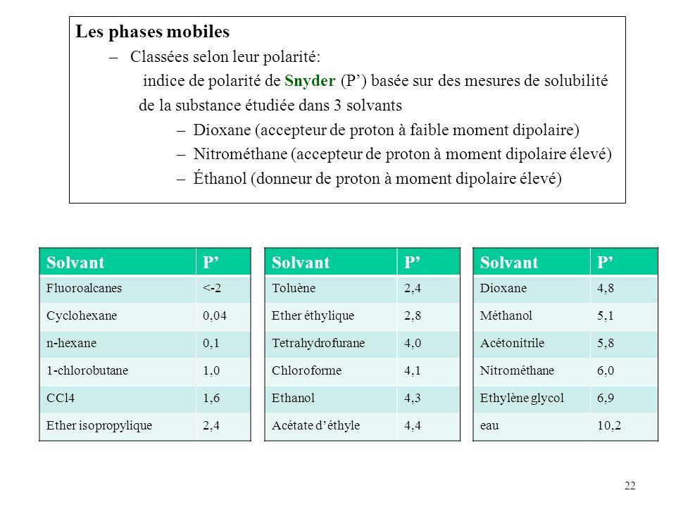 22 Les phases mobiles –Classées selon leur polarité: indice de polarité de Snyder (P) basée sur des mesures de solubilité de la substance étudiée dans