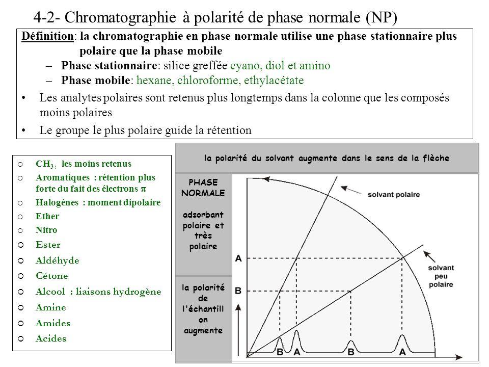 4-2- Chromatographie à polarité de phase normale (NP) Définition: la chromatographie en phase normale utilise une phase stationnaire plus polaire que