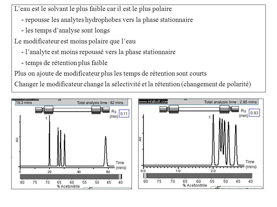 Leau est le solvant le plus faible car il est le plus polaire - repousse les analytes hydrophobes vers la phase stationnaire - les temps danalyse sont