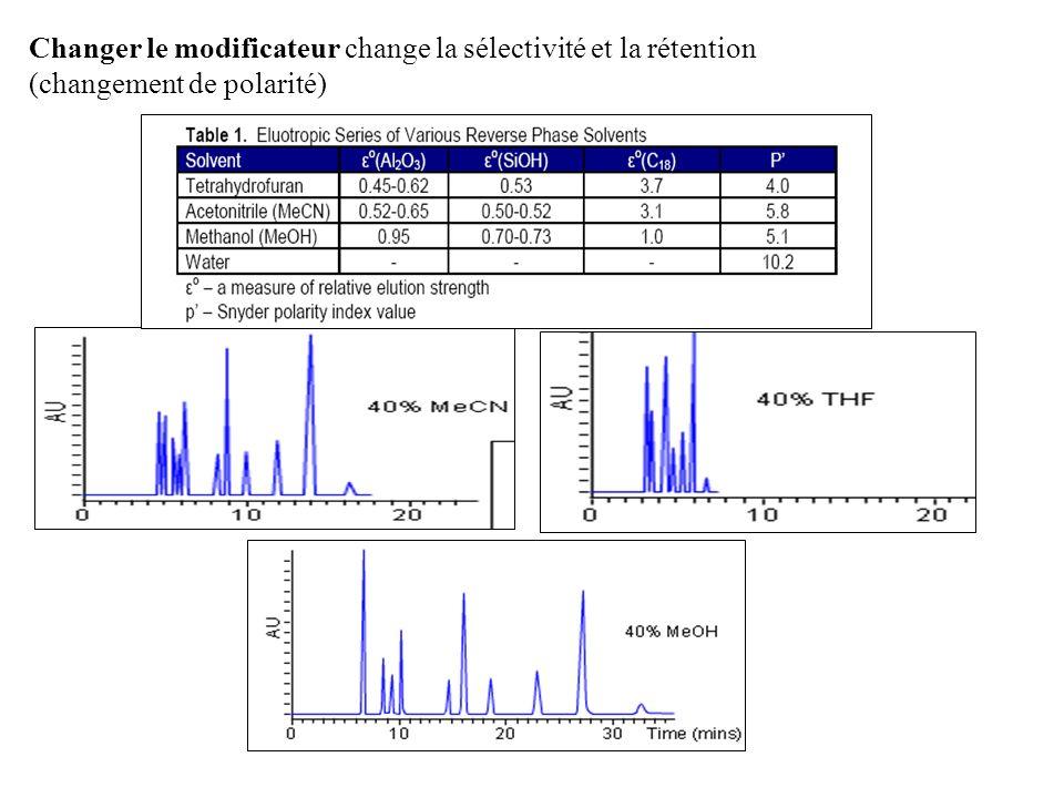 Changer le modificateur change la sélectivité et la rétention (changement de polarité)
