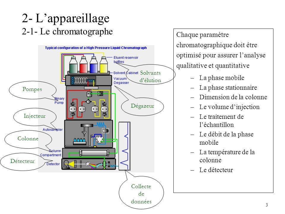 3 2- Lappareillage 2-1- Le chromatographe Chaque paramètre chromatographique doit être optimisé pour assurer lanalyse qualitative et quantitative –La