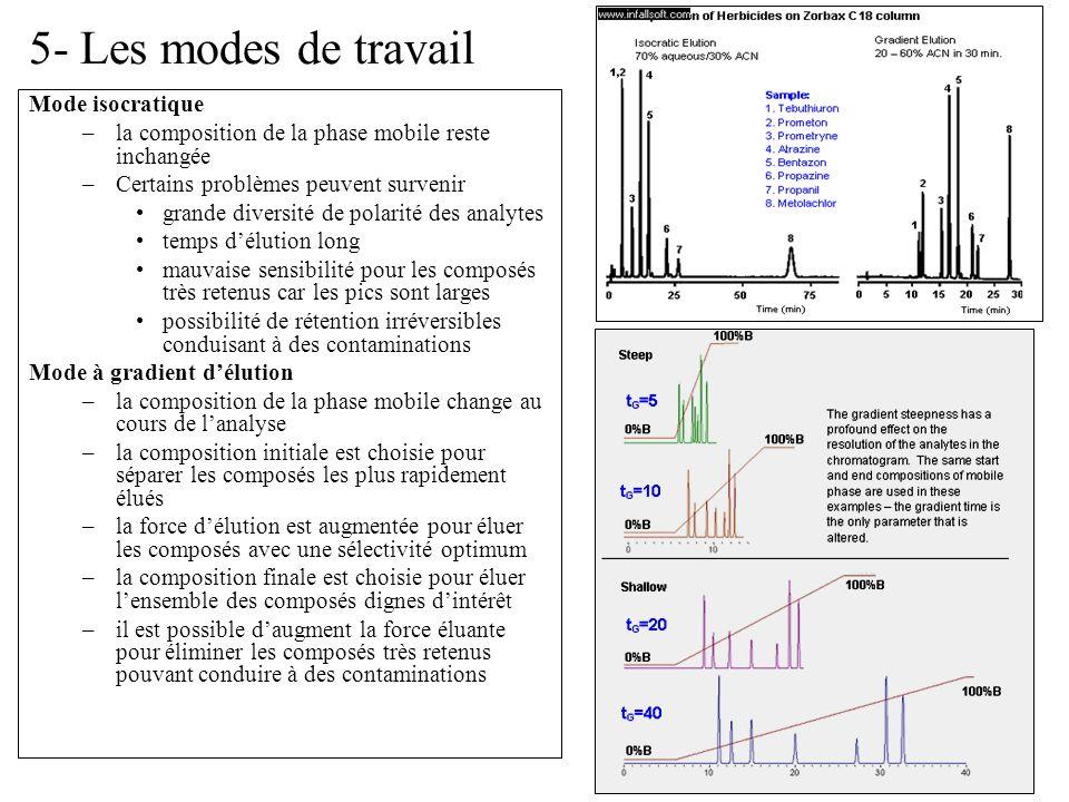 30 5- Les modes de travail Mode isocratique –la composition de la phase mobile reste inchangée –Certains problèmes peuvent survenir grande diversité d