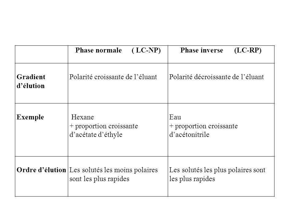 Phase normale ( LC-NP)Phase inverse (LC-RP) Gradient délution Polarité croissante de léluant Polarité décroissante de léluant Exemple Hexane + proport
