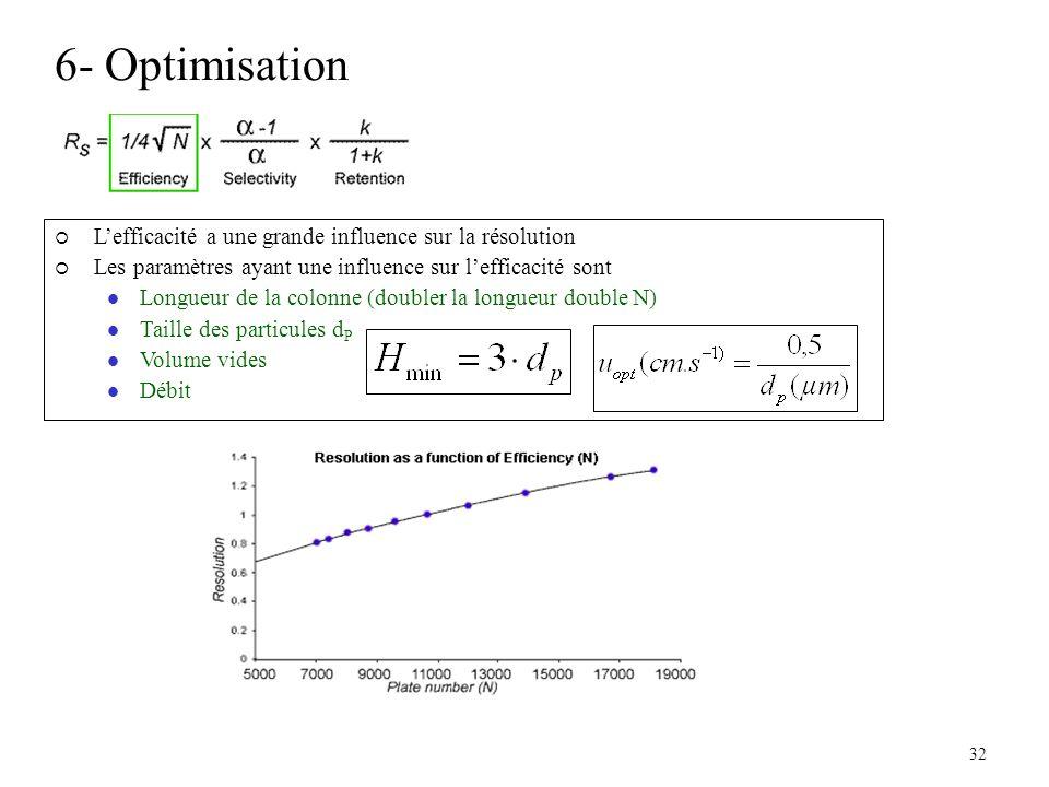 6- Optimisation 32 Lefficacité a une grande influence sur la résolution Les paramètres ayant une influence sur lefficacité sont Longueur de la colonne