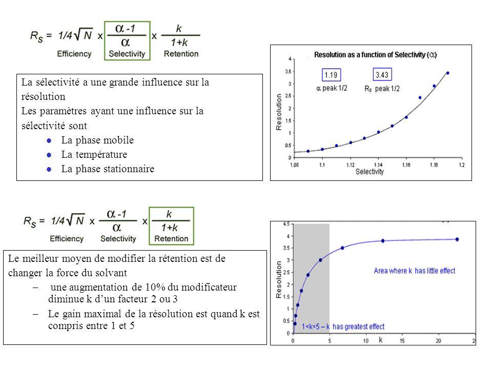 Le meilleur moyen de modifier la rétention est de changer la force du solvant – une augmentation de 10% du modificateur diminue k dun facteur 2 ou 3 –