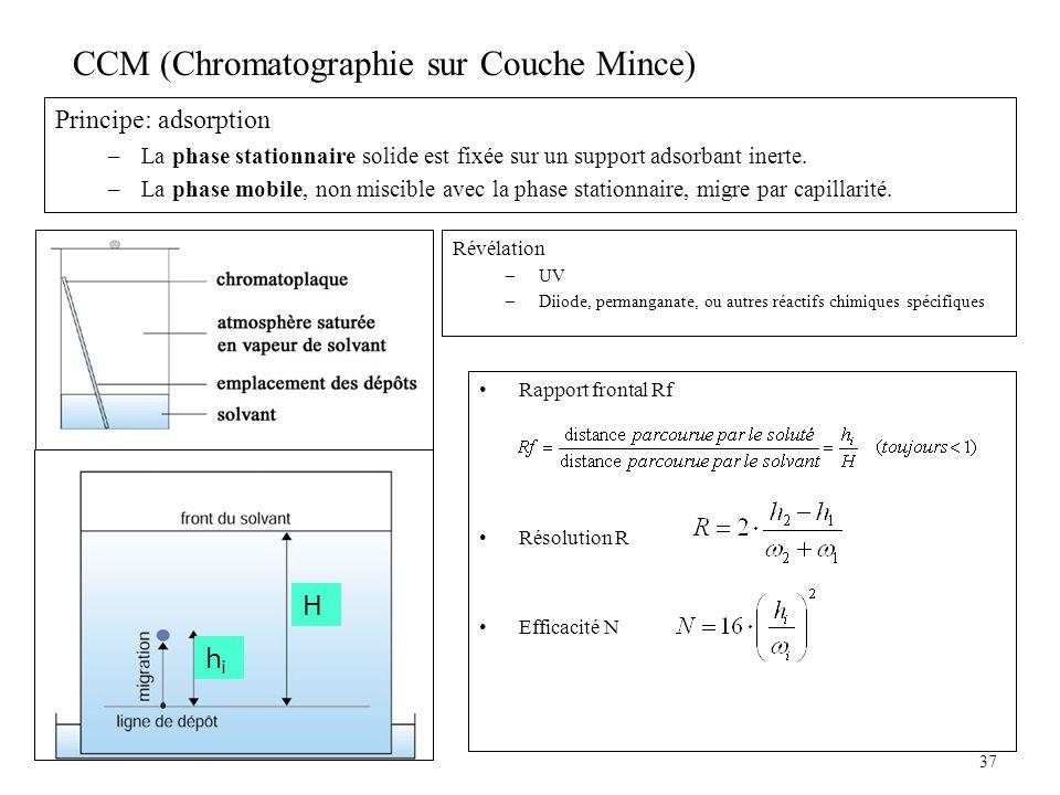 CCM (Chromatographie sur Couche Mince) Principe: adsorption –La phase stationnaire solide est fixée sur un support adsorbant inerte. –La phase mobile,