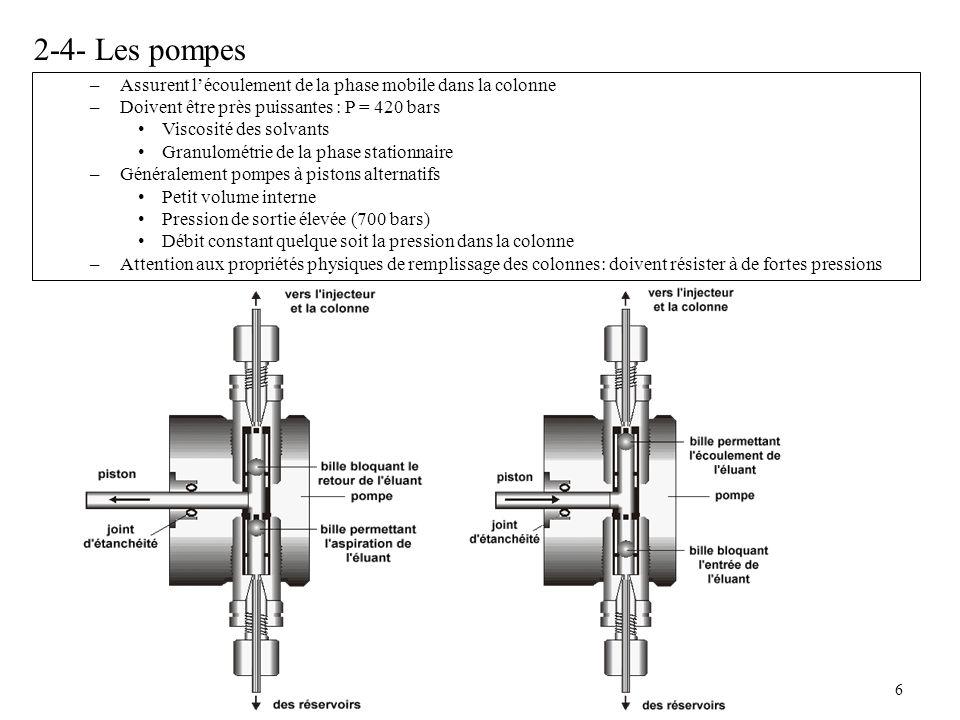 6 2-4- Les pompes –Assurent lécoulement de la phase mobile dans la colonne –Doivent être près puissantes : P = 420 bars Viscosité des solvants Granulo