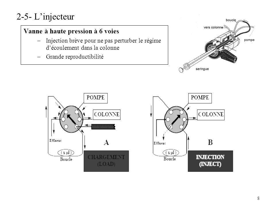 8 2-5- Linjecteur Vanne à haute pression à 6 voies –Injection brève pour ne pas perturber le régime découlement dans la colonne –Grande reproductibili