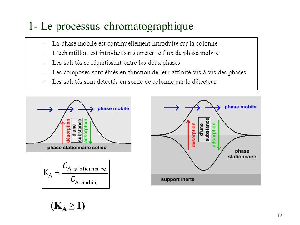 12 1- Le processus chromatographique –La phase mobile est continuellement introduite sur la colonne –Léchantillon est introduit sans arrêter le flux d